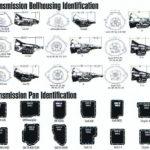 Getriebe Identifikation