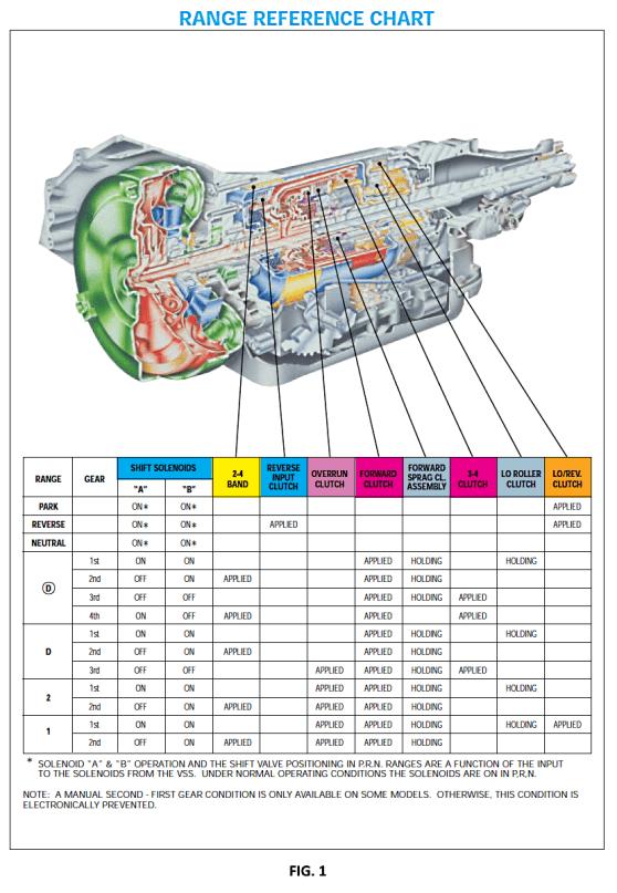 4L60E-Allpied Chart